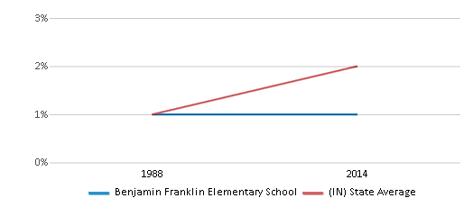 This chart display the percentage of Asian students in Benjamin Franklin Elementary School and the percentage of Asian public school students in Indiana by year, with the latest 2013-14 school year data.