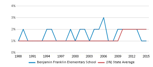 This chart display the percentage of Asian students in Benjamin Franklin Elementary School and the percentage of Asian public school students in Indiana by year, with the latest 2014-15 school year data.