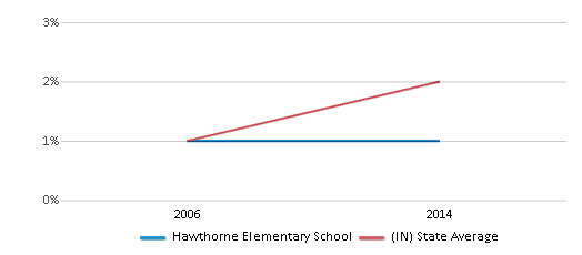 This chart display the percentage of Asian students in Hawthorne Elementary School and the percentage of Asian public school students in Indiana by year, with the latest 2013-14 school year data.