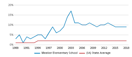 This chart display the percentage of Asian students in Meeker Elementary School and the percentage of Asian public school students in Iowa by year, with the latest 2017-18 school year data.