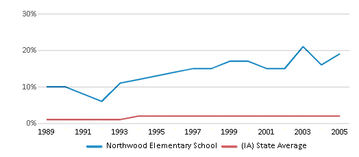 This chart display the percentage of Asian students in Northwood Elementary School and the percentage of Asian public school students in Iowa by year, with the latest 2004-05 school year data.