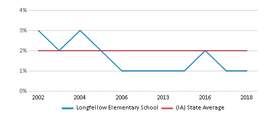 This chart display the percentage of Asian students in Longfellow Elementary School and the percentage of Asian public school students in Iowa by year, with the latest 2017-18 school year data.