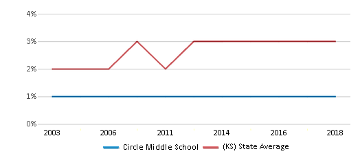 This chart display the percentage of Asian students in Circle Middle School and the percentage of Asian public school students in Kansas by year, with the latest 2017-18 school year data.