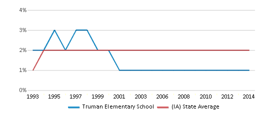 This chart display the percentage of Asian students in Truman Elementary School and the percentage of Asian public school students in Iowa by year, with the latest 2013-14 school year data.