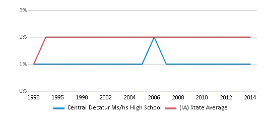 This chart display the percentage of Asian students in Central Decatur Ms/hs High School and the percentage of Asian public school students in Iowa by year, with the latest 2013-14 school year data.