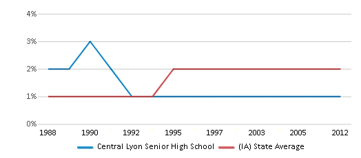 This chart display the percentage of Asian students in Central Lyon Senior High School and the percentage of Asian public school students in Iowa by year, with the latest 2011-12 school year data.