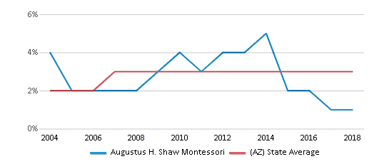 This chart display the percentage of Asian students in Augustus H. Shaw Montessori and the percentage of Asian public school students in Arizona by year, with the latest 2017-18 school year data.
