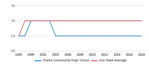 This chart display the percentage of Asian students in Clarke Community High School and the percentage of Asian public school students in Iowa by year, with the latest 2017-18 school year data.