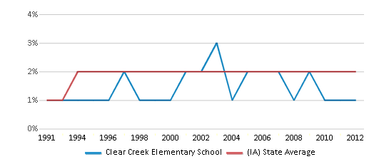 This chart display the percentage of Asian students in Clear Creek Elementary School and the percentage of Asian public school students in Iowa by year, with the latest 2011-12 school year data.