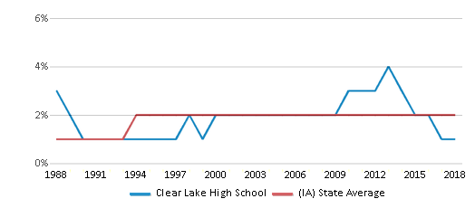 This chart display the percentage of Asian students in Clear Lake High School and the percentage of Asian public school students in Iowa by year, with the latest 2017-18 school year data.