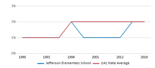 This chart display the percentage of Asian students in Jefferson Elementary School and the percentage of Asian public school students in Iowa by year, with the latest 2017-18 school year data.