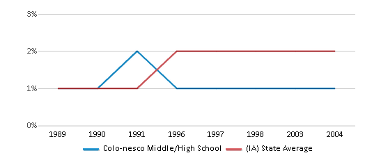 This chart display the percentage of Asian students in Colo-nesco Middle/High School and the percentage of Asian public school students in Iowa by year, with the latest 2003-04 school year data.
