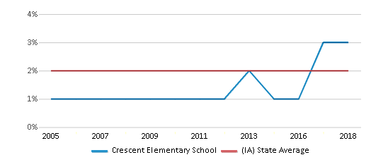 This chart display the percentage of Asian students in Crescent Elementary School and the percentage of Asian public school students in Iowa by year, with the latest 2017-18 school year data.