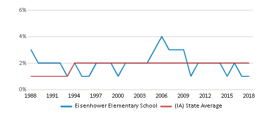 This chart display the percentage of Asian students in Eisenhower Elementary School and the percentage of Asian public school students in Iowa by year, with the latest 2017-18 school year data.