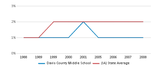This chart display the percentage of Asian students in Davis County Middle School and the percentage of Asian public school students in Iowa by year, with the latest 2007-08 school year data.