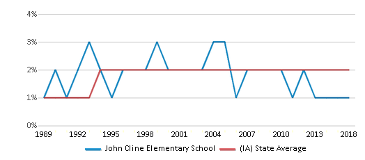 This chart display the percentage of Asian students in John Cline Elementary School and the percentage of Asian public school students in Iowa by year, with the latest 2017-18 school year data.