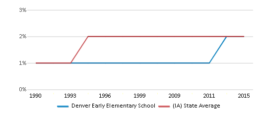 This chart display the percentage of Asian students in Denver Early Elementary School and the percentage of Asian public school students in Iowa by year, with the latest 2014-15 school year data.