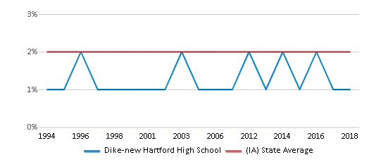 This chart display the percentage of Asian students in Dike-new Hartford High School and the percentage of Asian public school students in Iowa by year, with the latest 2017-18 school year data.