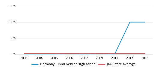 This chart display the percentage of Asian students in Harmony Junior Senior High School and the percentage of Asian public school students in Iowa by year, with the latest 2010-11 school year data.