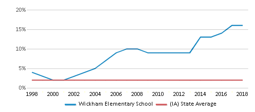 This chart display the percentage of Asian students in Wickham Elementary School and the percentage of Asian public school students in Iowa by year, with the latest 2017-18 school year data.