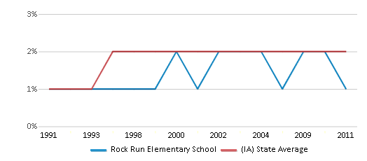 This chart display the percentage of Asian students in Rock Run Elementary School and the percentage of Asian public school students in Iowa by year, with the latest 2010-11 school year data.
