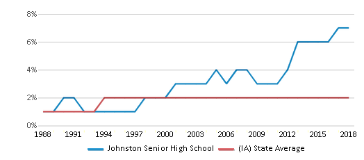 This chart display the percentage of Asian students in Johnston Senior High School and the percentage of Asian public school students in Iowa by year, with the latest 2017-18 school year data.