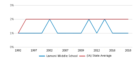 This chart display the percentage of Asian students in Lamoni Middle School and the percentage of Asian public school students in Iowa by year, with the latest 2017-18 school year data.