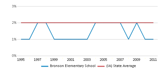 This chart display the percentage of Asian students in Bronson Elementary School and the percentage of Asian public school students in Iowa by year, with the latest 2010-11 school year data.