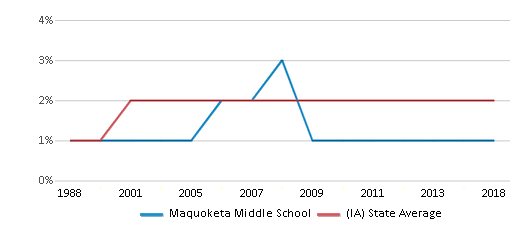 This chart display the percentage of Asian students in Maquoketa Middle School and the percentage of Asian public school students in Iowa by year, with the latest 2017-18 school year data.