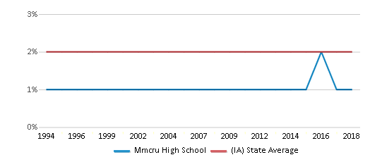 This chart display the percentage of Asian students in Mmcru High School and the percentage of Asian public school students in Iowa by year, with the latest 2017-18 school year data.