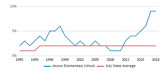 This chart display the percentage of Asian students in Anson Elementary School and the percentage of Asian public school students in Iowa by year, with the latest 2017-18 school year data.