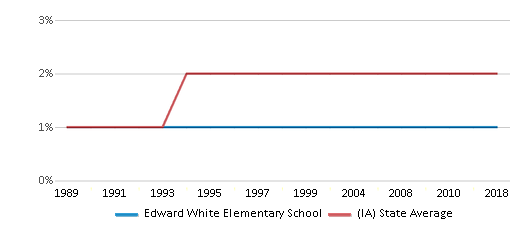 This chart display the percentage of Asian students in Edward White Elementary School and the percentage of Asian public school students in Iowa by year, with the latest 2017-18 school year data.