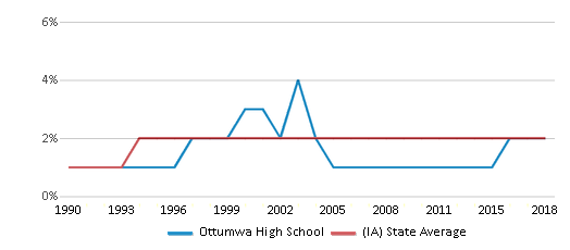 This chart display the percentage of Asian students in Ottumwa High School and the percentage of Asian public school students in Iowa by year, with the latest 2017-18 school year data.