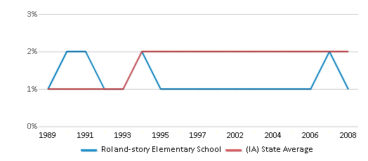 This chart display the percentage of Asian students in Roland-story Elementary School and the percentage of Asian public school students in Iowa by year, with the latest 2007-08 school year data.