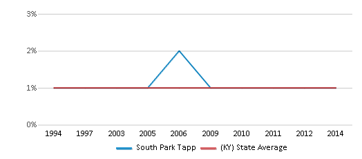 This chart display the percentage of Asian students in South Park Tapp and the percentage of Asian public school students in Kentucky by year, with the latest 2013-14 school year data.