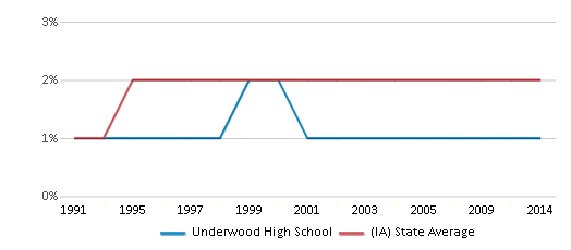 This chart display the percentage of Asian students in Underwood High School and the percentage of Asian public school students in Iowa by year, with the latest 2013-14 school year data.