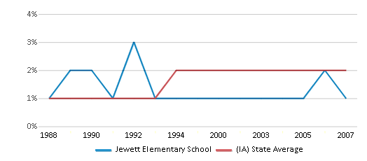 This chart display the percentage of Asian students in Jewett Elementary School and the percentage of Asian public school students in Iowa by year, with the latest 2006-07 school year data.
