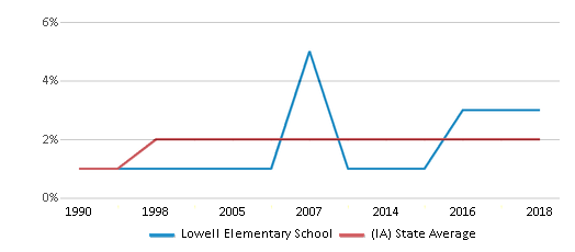 This chart display the percentage of Asian students in Lowell Elementary School and the percentage of Asian public school students in Iowa by year, with the latest 2017-18 school year data.