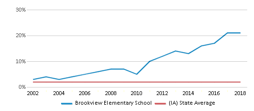 This chart display the percentage of Asian students in Brookview Elementary School and the percentage of Asian public school students in Iowa by year, with the latest 2017-18 school year data.