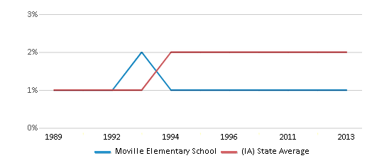 This chart display the percentage of Asian students in Moville Elementary School and the percentage of Asian public school students in Iowa by year, with the latest 2012-13 school year data.