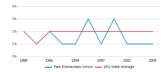 This chart display the percentage of Asian students in Park Elementary School and the percentage of Asian public school students in Kansas by year, with the latest 2004-05 school year data.