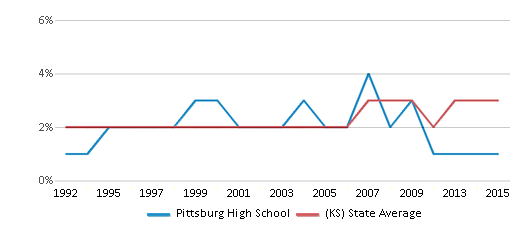 This chart display the percentage of Asian students in Pittsburg High School and the percentage of Asian public school students in Kansas by year, with the latest 2014-15 school year data.