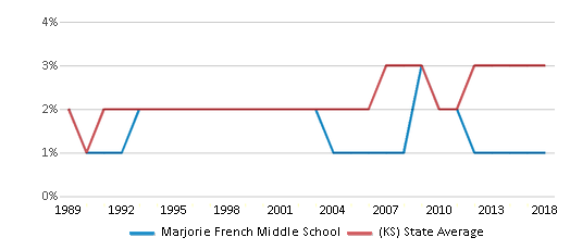 This chart display the percentage of Asian students in Marjorie French Middle School and the percentage of Asian public school students in Kansas by year, with the latest 2017-18 school year data.