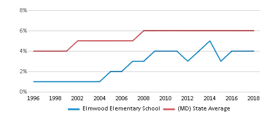 This chart display the percentage of Asian students in Elmwood Elementary School and the percentage of Asian public school students in Maryland by year, with the latest 2017-18 school year data.