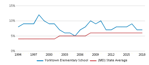 This chart display the percentage of Asian students in Yorktown Elementary School and the percentage of Asian public school students in Maryland by year, with the latest 2017-18 school year data.