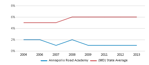 This chart display the percentage of Asian students in Annapolis Road Academy and the percentage of Asian public school students in Maryland by year, with the latest 2012-13 school year data.
