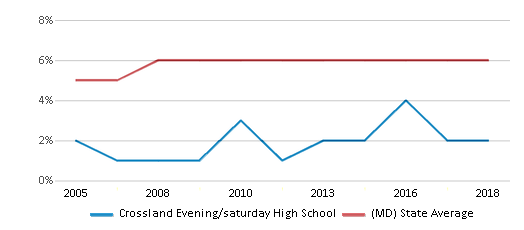 This chart display the percentage of Asian students in Crossland Evening/saturday High School and the percentage of Asian public school students in Maryland by year, with the latest 2017-18 school year data.