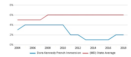 This chart display the percentage of Asian students in Dora Kennedy French Immersion and the percentage of Asian public school students in Maryland by year, with the latest 2017-18 school year data.