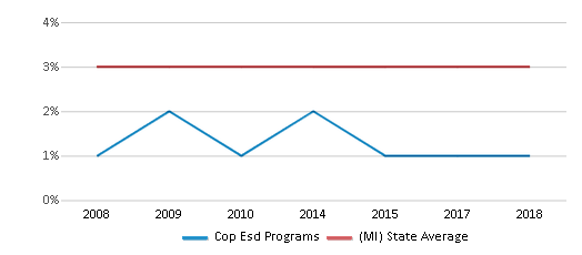 This chart display the percentage of Asian students in Cop Esd Programs and the percentage of Asian public school students in Michigan by year, with the latest 2017-18 school year data.