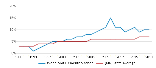 This chart display the percentage of Asian students in Woodland Elementary School and the percentage of Asian public school students in Minnesota by year, with the latest 2017-18 school year data.
